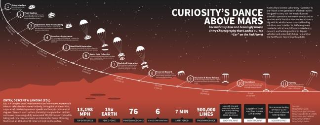 EDL-Curiosity