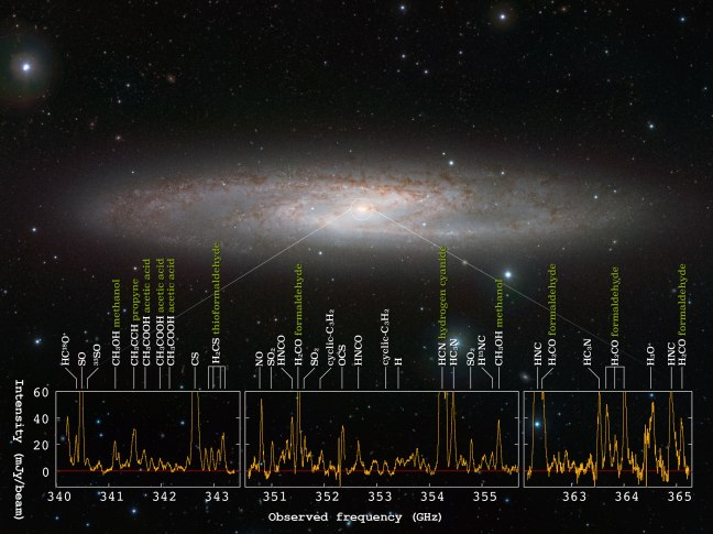 Molecules found in NGC 253